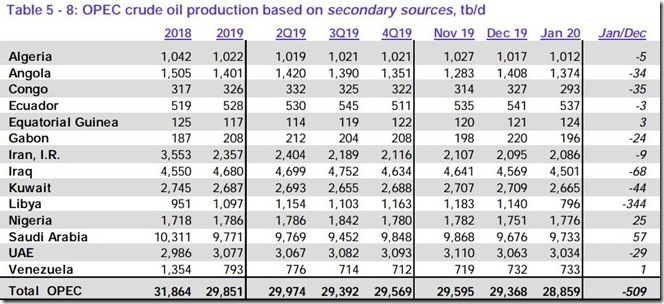 January 2020 OPEC crude output via secondary sources