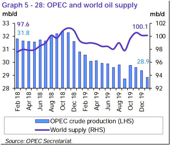 January 2020 OPEC report global oil supply