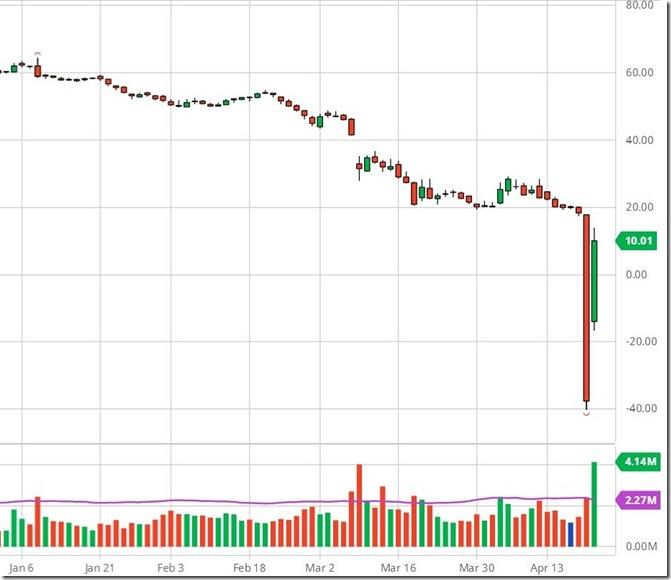 April 21 2020 oil prices
