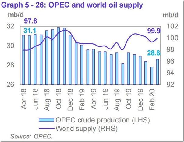March 2020 OPEC report global oil supply