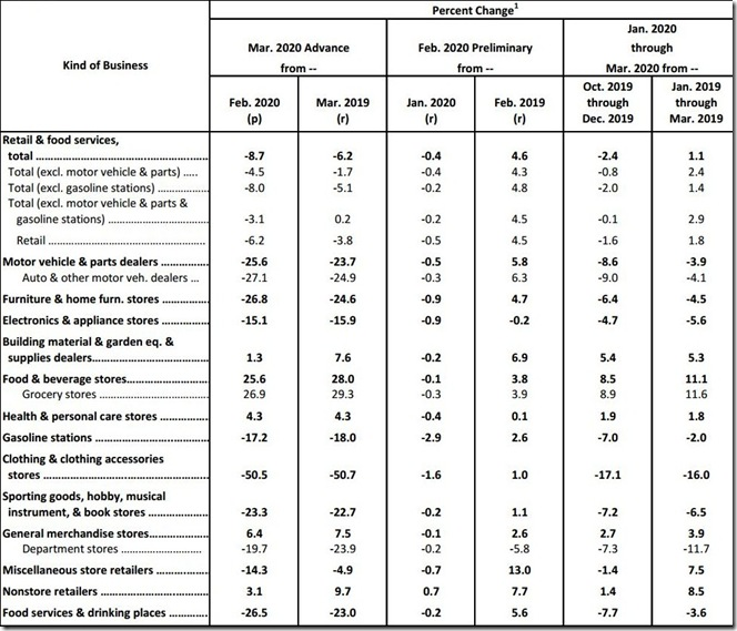March 2020 retail sales table