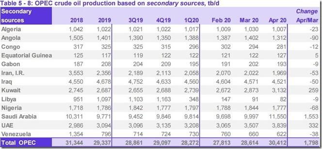 April 2020 OPEC crude output via secondary sources