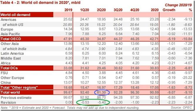 April 2020 OPEC report global oil demand