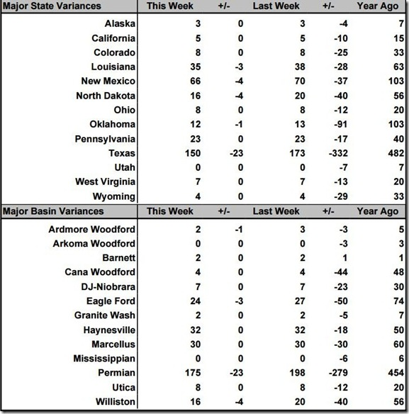 May 15 2020 rig count summary