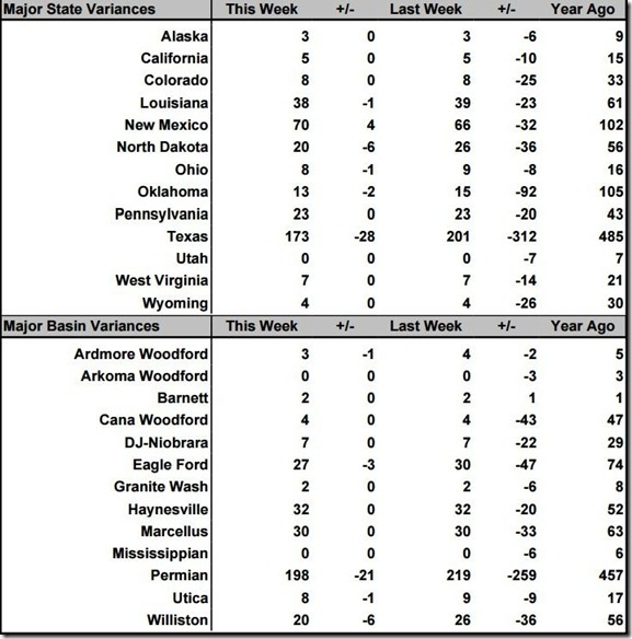 May 8 2020 rig count summary