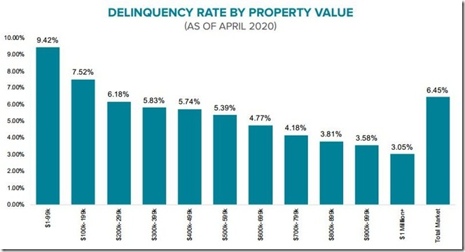June 8 2020 April Mortgage Monitor delinquency rate by property value