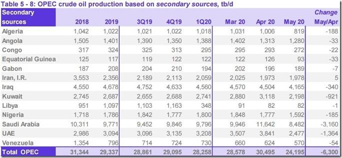 May 2020 OPEC crude output via secondary sources