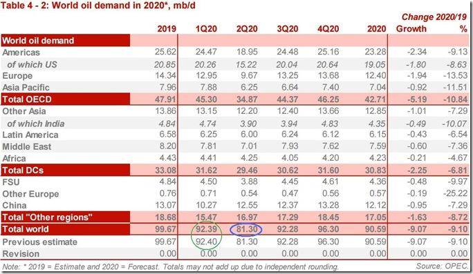 May 2020 OPEC report global oil demand