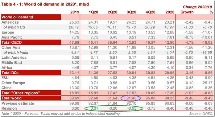 August 2020 OPEC report global oil demand