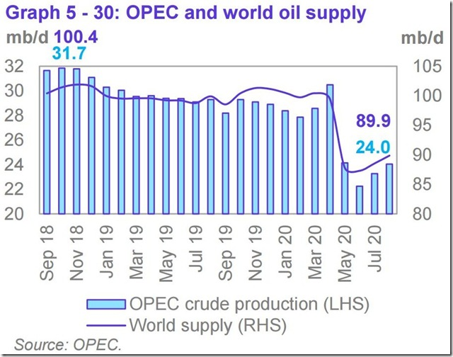 August 2020 OPEC report global oil supply
