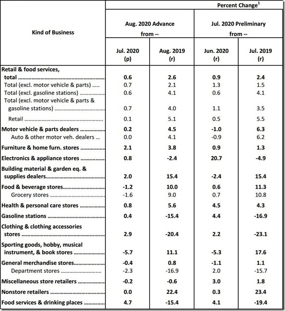 August 2020 retail sales table