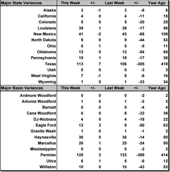 September 25 2020 rig count summary