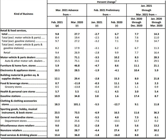 March 2021 retail sales table