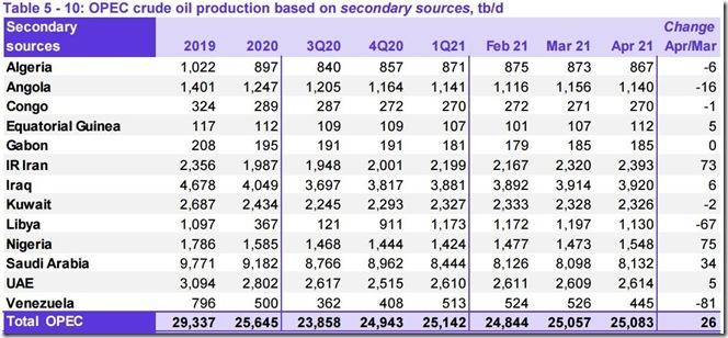 April 2021 OPEC crude output via secondary sources