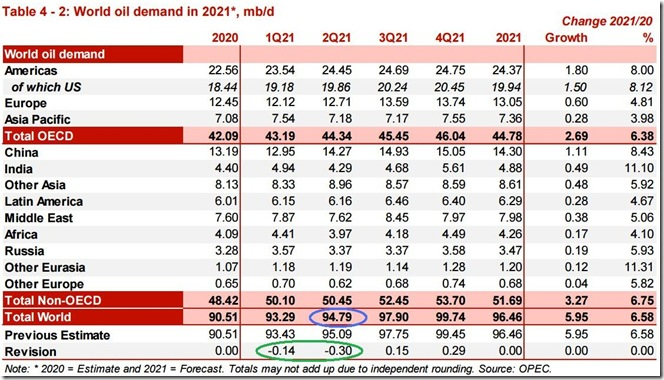 April 2021 OPEC report global oil demand