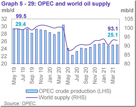 April 2021 OPEC report global oil supply