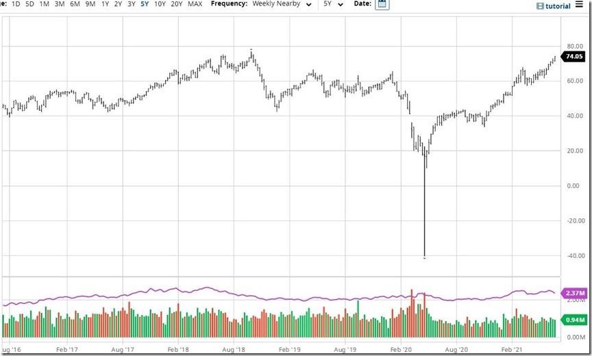 June 26 2021 oil prices