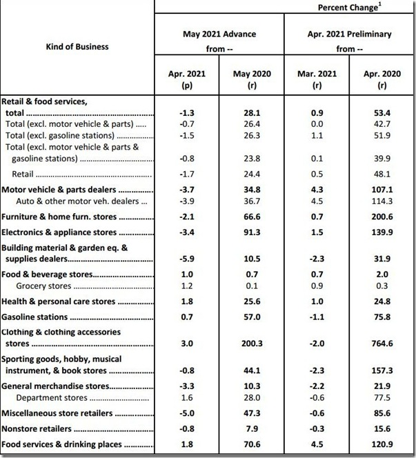 May 2021 retail sales table