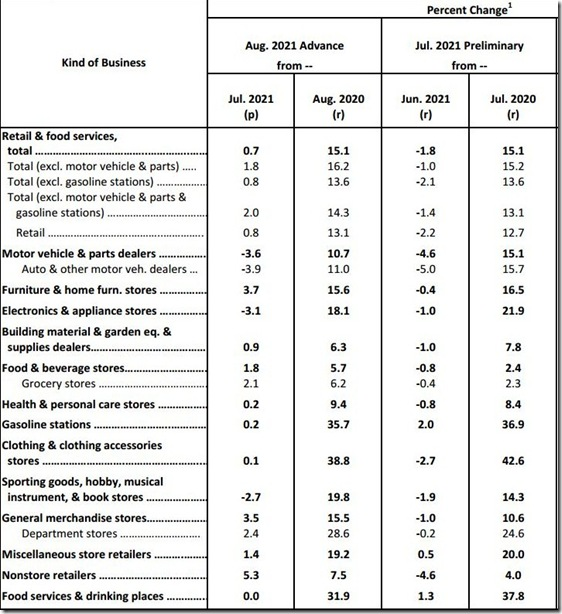 August 2021 retail sales table